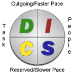 What is the DISC Model?