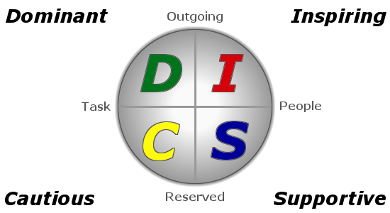 DISC-Diagram